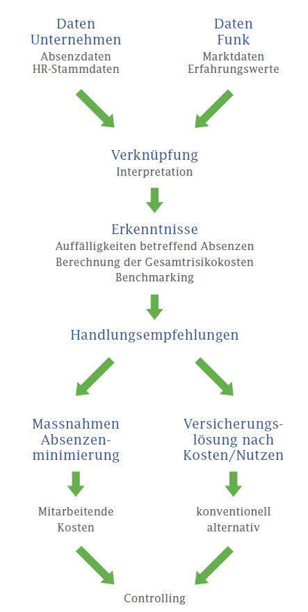 Pragmatischer Ansatz der Funk Gruppe für ein Absenzenmanagement.